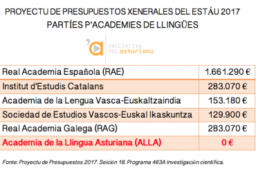 Iniciativa pol Asturianu celebra la posibilidá d'algamar una solución a nivel estatal pa cola Academia de la Llingua Asturiana